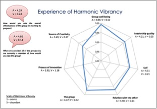 Figure 2: Harmonic Vibrancy profile with average rating (A) and variance (V).