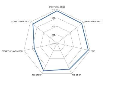 Metcalf Survey Results