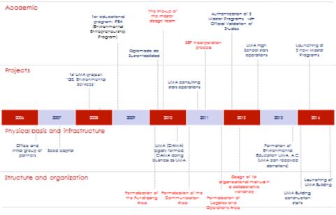 UMA Timeline