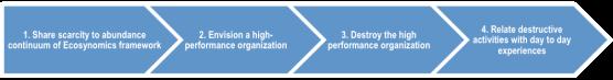 Kopfstand method