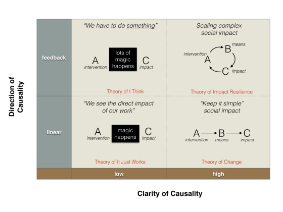 Theory of Impact Resilience graphic for blog 032116a.001