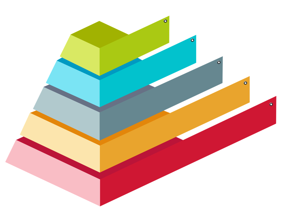 Maslow's Hierarchy Through the 5 Primary Relationships